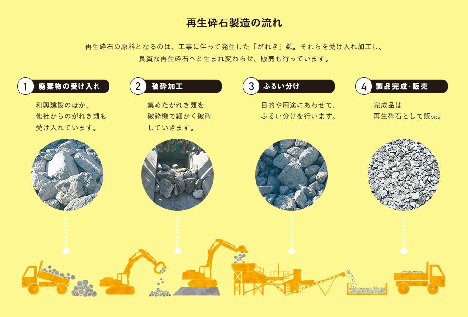 ワコー産業再生砕石製造・販売